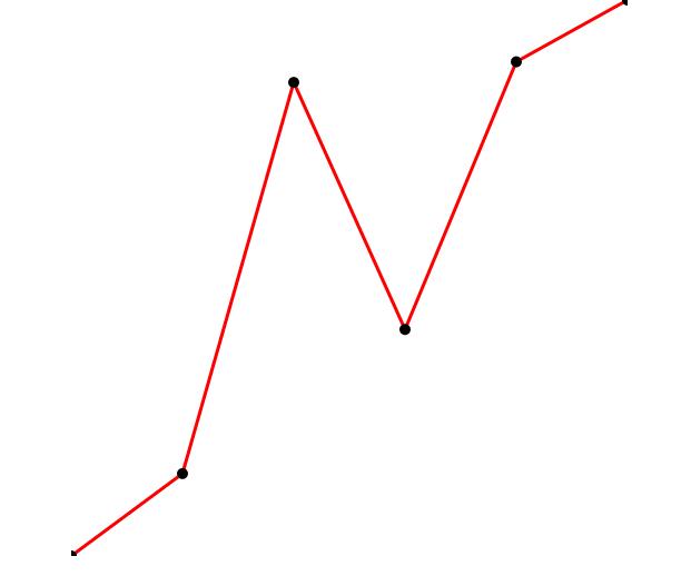 【D3.js講座】D3.jsで折れ線グラフを描画する(前編)